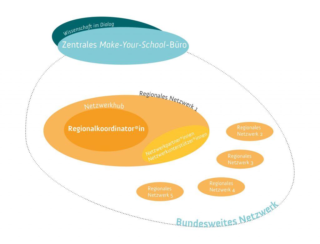 Diese Grafik zeigt schematisch, wie das Netzwerk von Make Your School aufgebaut ist.