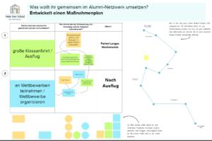 Auf dem Bild ist eine Mindmap zu erkennen auf dem einzelne Schritte zur Umsetzung des Alumni-Netzwerkes festeghalten werden.
